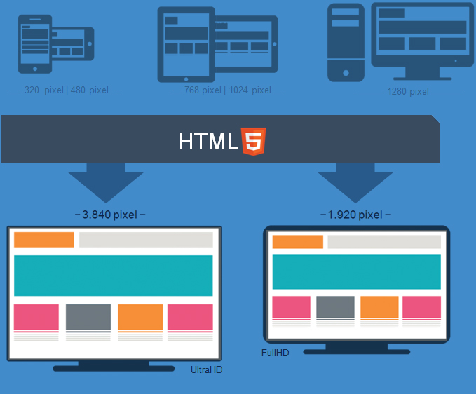 Responsive design Multi-device
